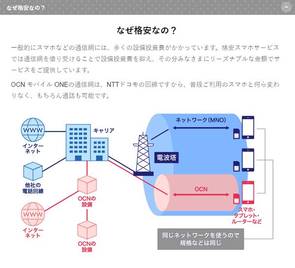 NTTコミュニケーションズ「なぜ格安なの?」