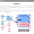 Photos: NTTコミュニケーションズ「なぜ格安なの?」