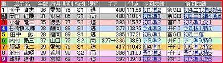 a.一宮競輪12R