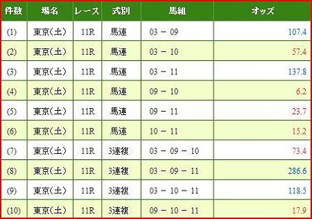 a.青葉賞.2