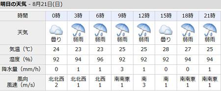 20160821天気予報(大田原市)
