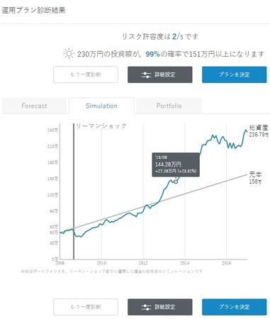 シュミレートされた資金グラフ