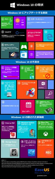 Windows 10関連のTips