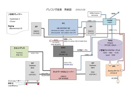 2016.01.09 パソコンで音楽 系統図