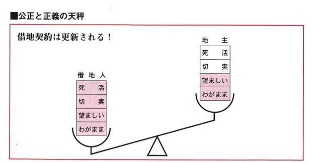 借地利用借地整理マニュアル-図2