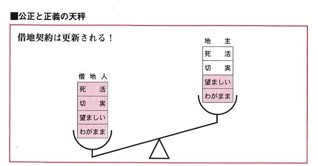 Photos: 借地利用借地整理マニュアル-図2