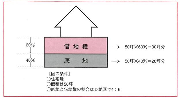 Photos: 借地利用借地整理マニュアル-図4