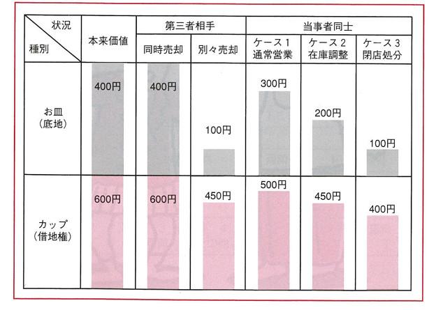 借地利用借地整理マニュアル-図7