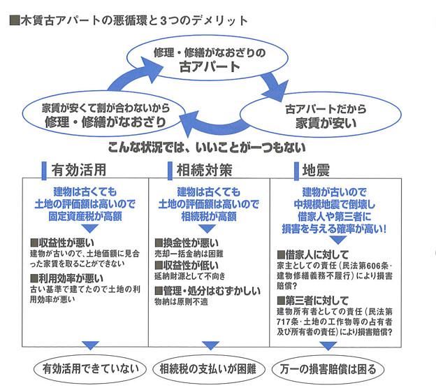 定期借家権マニュアル-図2