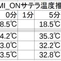 衛星視聴時の温度推移